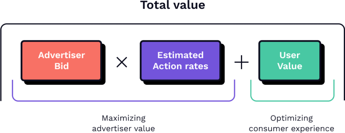 how auction works